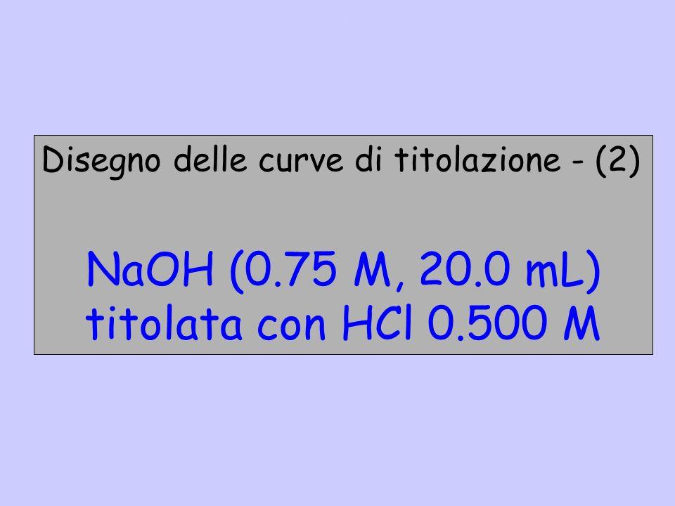 NaOH (0.75 M, 20.0 mL) titolata con HCl 0.500 M