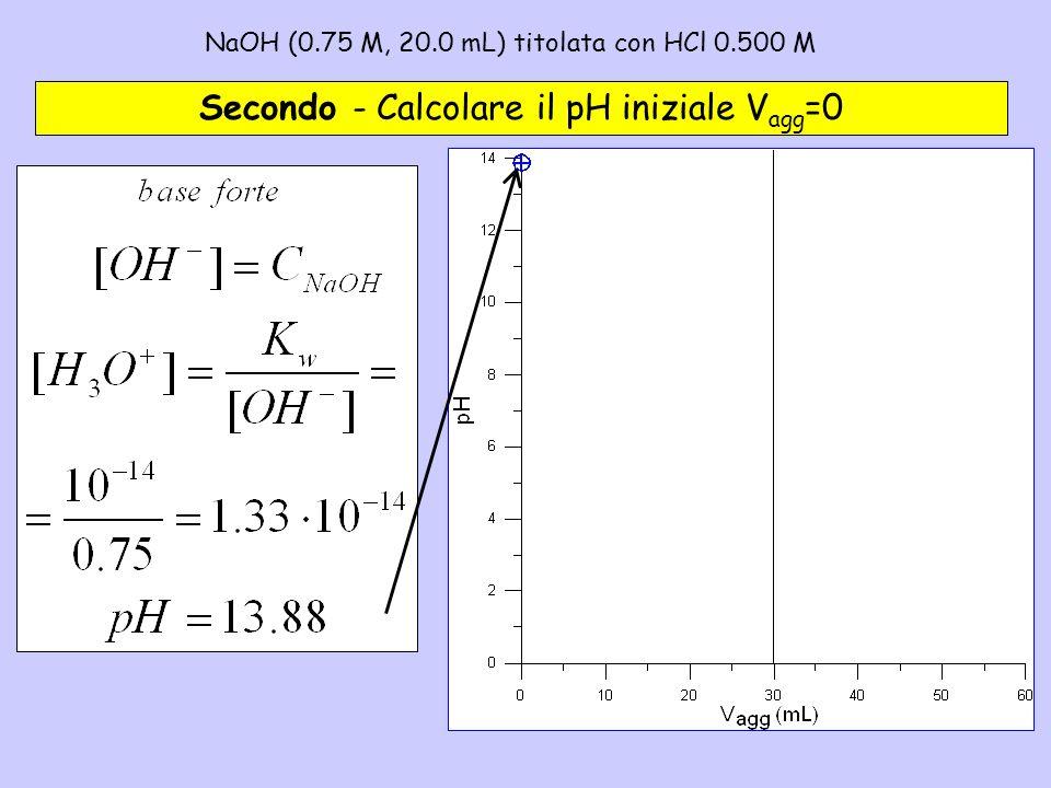 NaOH (0.75 M, 20.0 mL) titolata con HCl 0.500 M– 2