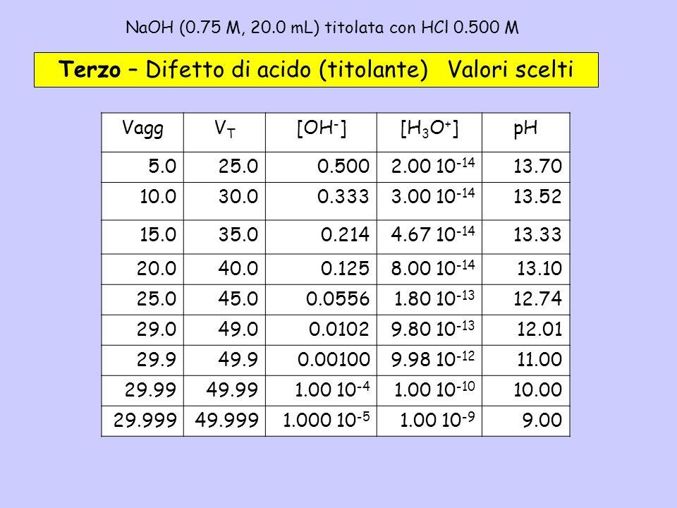 NaOH (0.75 M, 20.0 mL) titolata con HCl 0.500 M– 3b