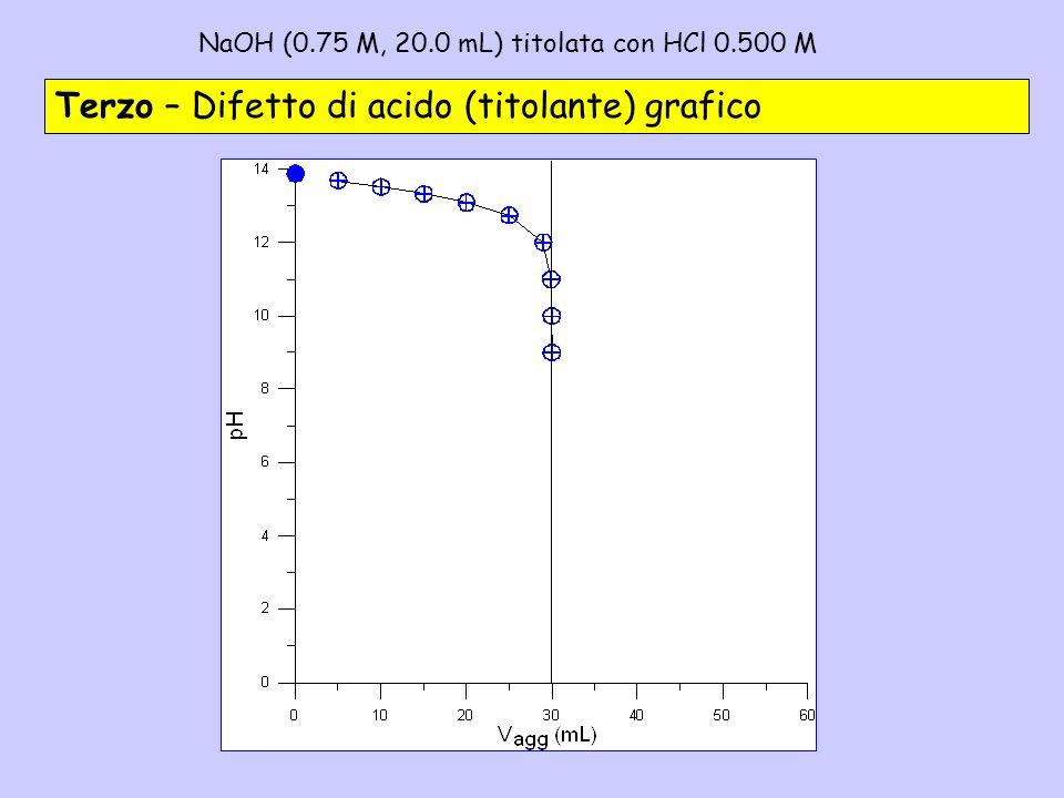 NaOH (0.75 M, 20.0 mL) titolata con HCl 0.500 M– 3c