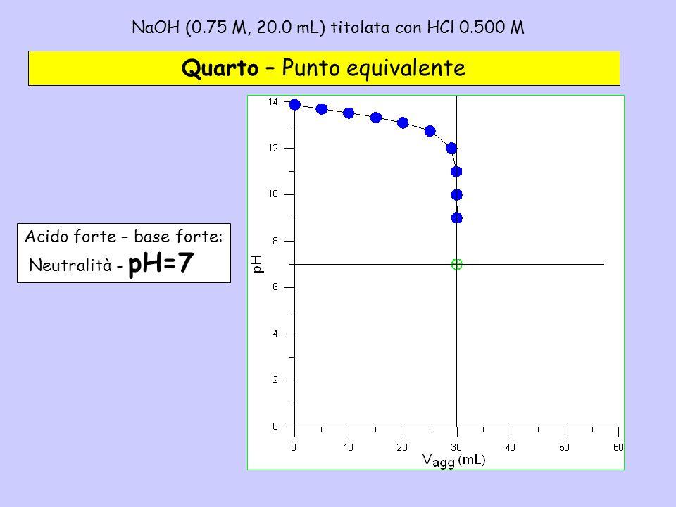 NaOH (0.75 M, 20.0 mL) titolata con HCl 0.500 M– 4