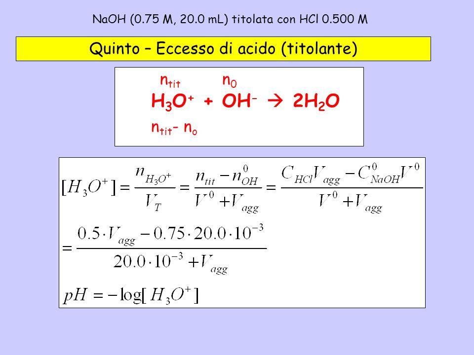 NaOH (0.75 M, 20.0 mL) titolata con HCl 0.500 M– 5