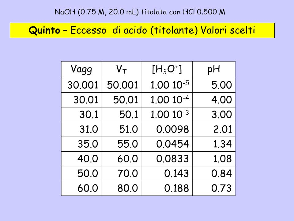 NaOH (0.75 M, 20.0 mL) titolata con HCl 0.500 M– 5b