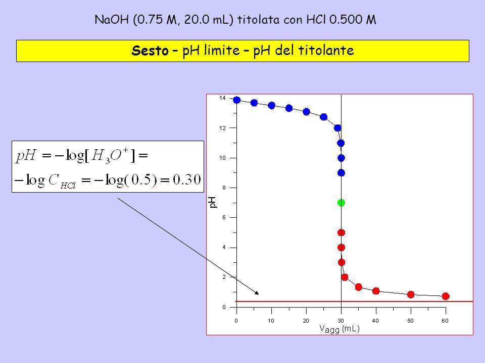 NaOH (0.75 M, 20.0 mL) titolata con HCl 0.500 M– 6