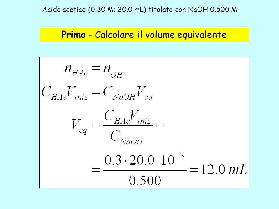 Acido acetico (0.30 M; 20.0 mL) titolato con NaOH 0.500 M
