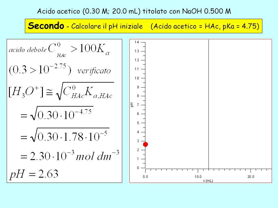 Acido acetico (0.30 M; 20.0 mL) titolato con NaOH 0.500 M – 2