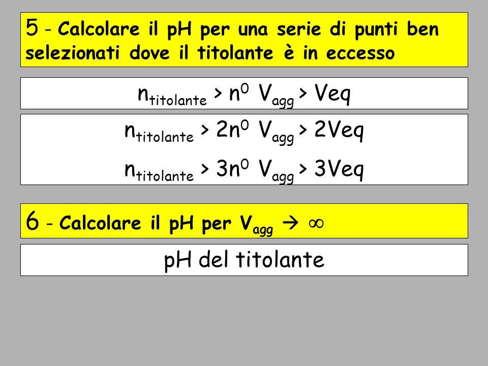 6 - Calcolare il pH per Vagg  