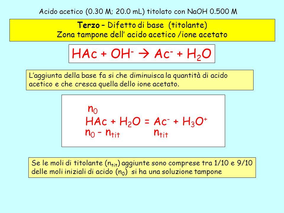 Acido acetico (0.30 M; 20.0 mL) titolato con NaOH 0.500 M– 3