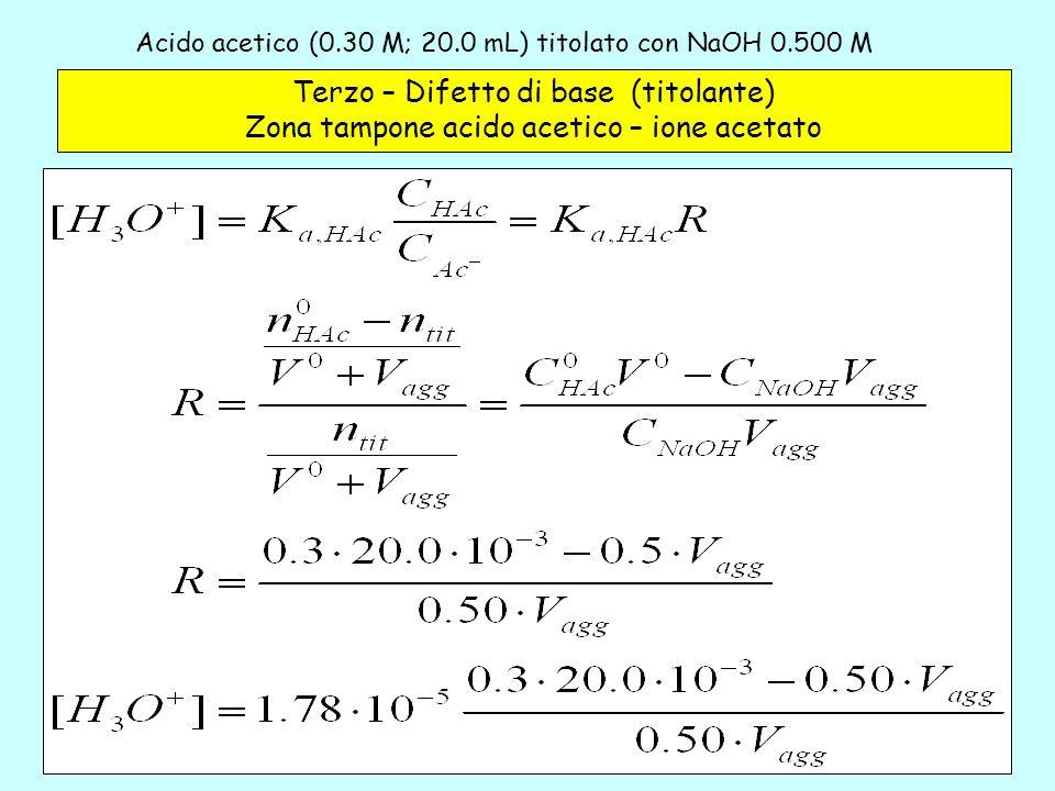 Acido acetico (0.30 M; 20.0 mL) titolato con NaOH 0.500 M– 3a