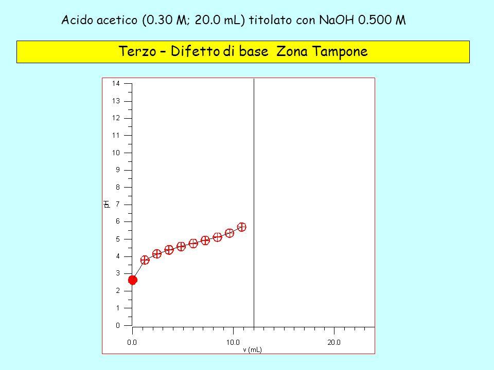 Acido acetico (0.30 M; 20.0 mL) titolato con NaOH 0.500 M – 3c