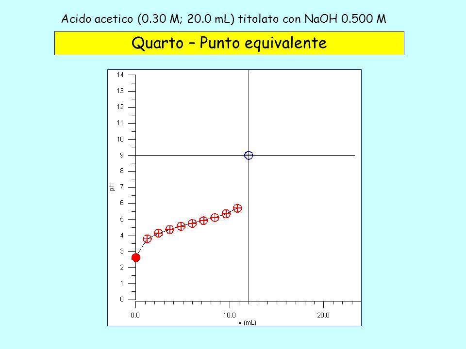 Acido acetico (0.30 M; 20.0 mL) titolato con NaOH 0.500 M – 4b