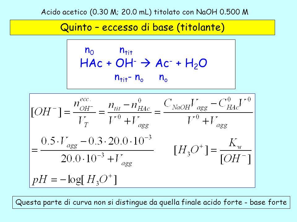 Acido acetico (0.30 M; 20.0 mL) titolato con NaOH 0.500 M -5