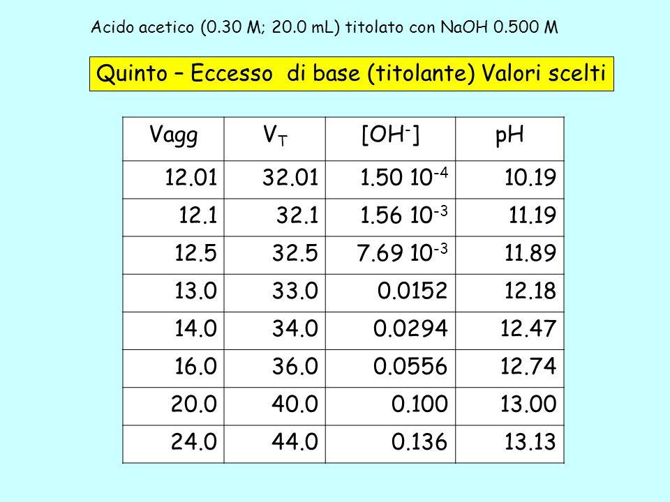 Acido acetico (0.30 M; 20.0 mL) titolato con NaOH 0.500 M 5b