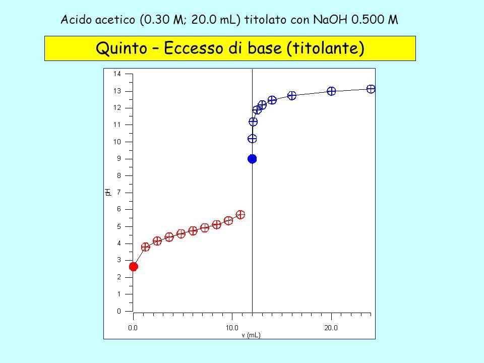 Acido acetico (0.30 M; 20.0 mL) titolato con NaOH 0.500 M - 5c