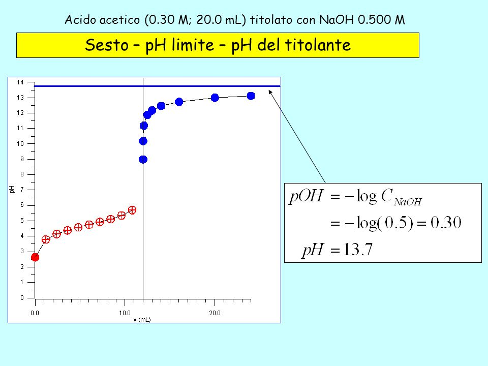 Acido acetico (0.30 M; 20.0 mL) titolato con NaOH 0.500 M – 6