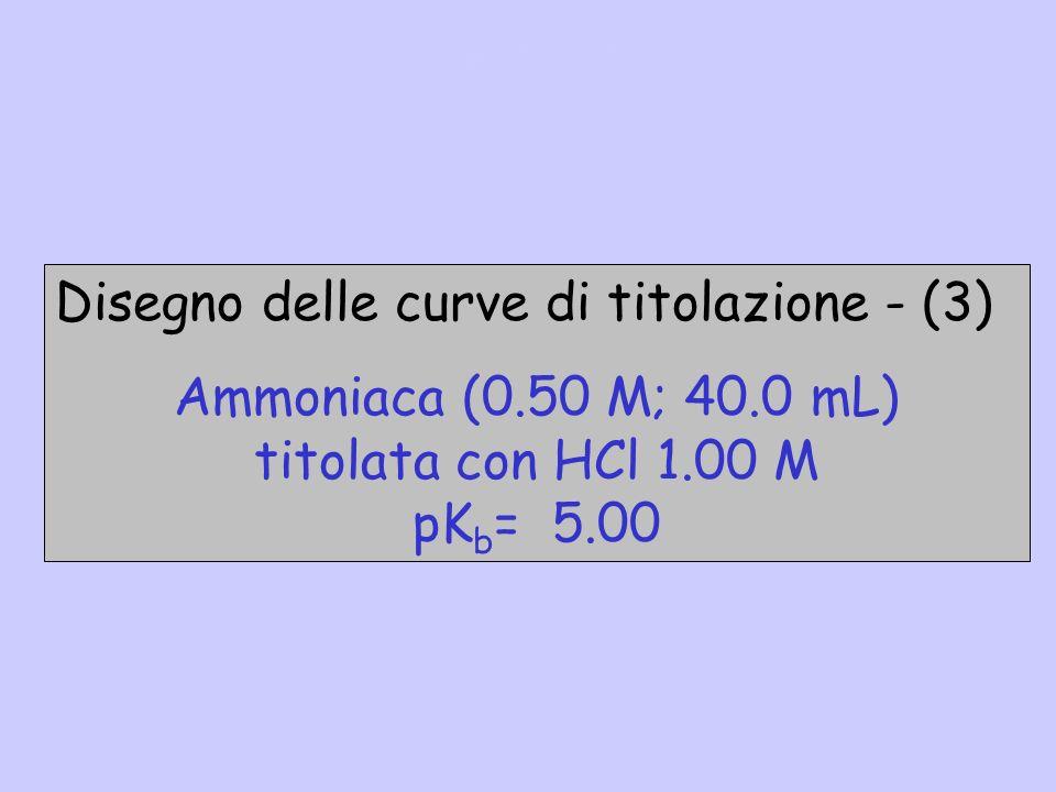 Disegno delle curve di titolazione - (3) Ammoniaca (0.50 M; 40.0 mL)