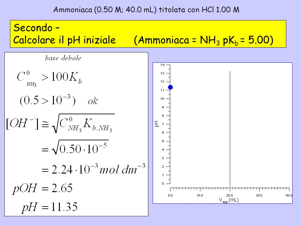 Ammoniaca (0.50 M; 40.0 mL) titolata con HCl 1.00 M– 2
