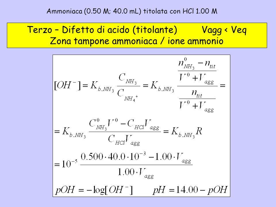 Ammoniaca (0.50 M; 40.0 mL) titolata con HCl 1.00 M– 3a