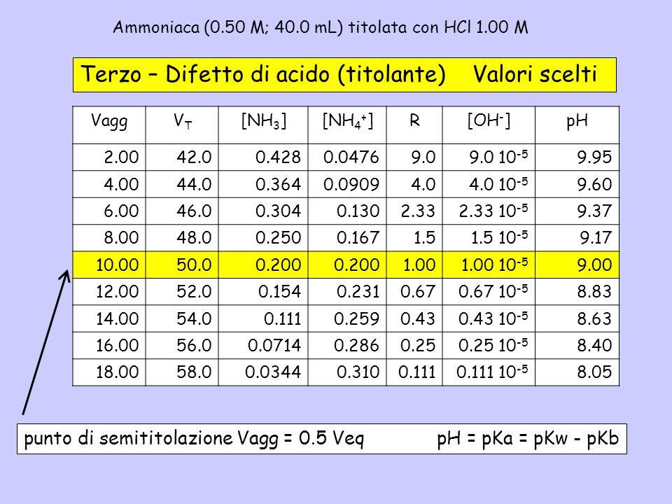 Ammoniaca (0.50 M; 40.0 mL) titolata con HCl 1.00 M– 3b