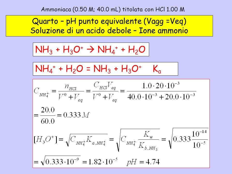 Ammoniaca (0.50 M; 40.0 mL) titolata con HCl 1.00 M– 4