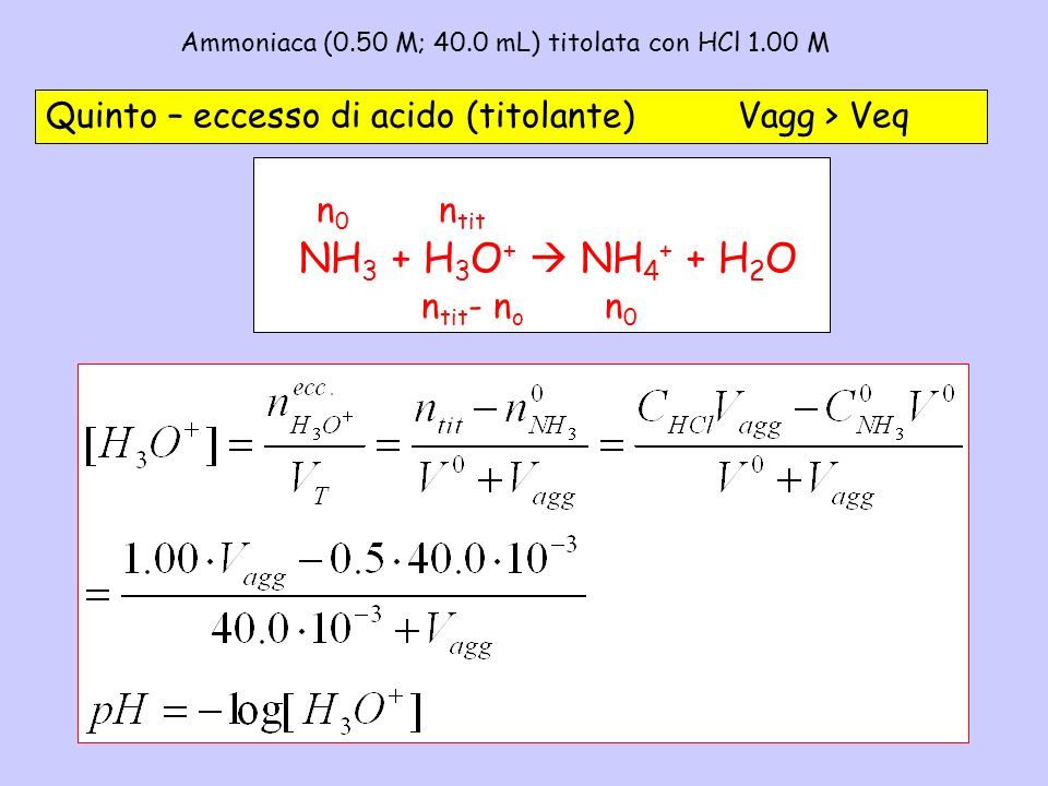 Ammoniaca (0.50 M; 40.0 mL) titolata con HCl 1.00 M - 5