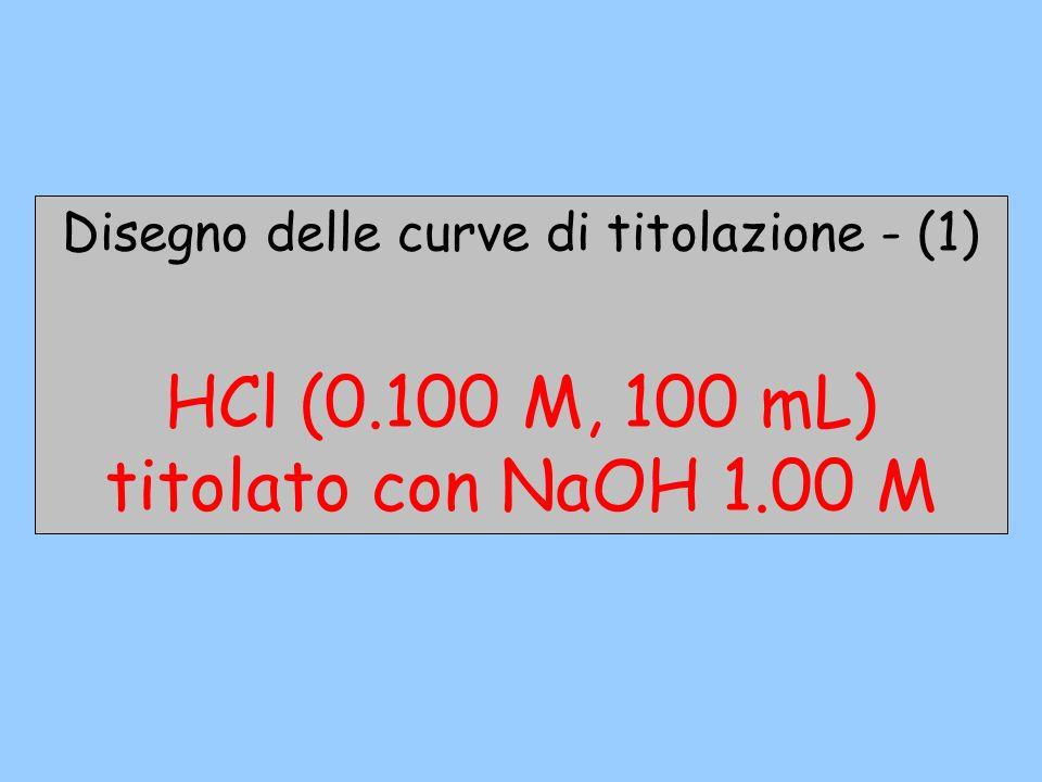 Disegno delle curve di titolazione - (1)