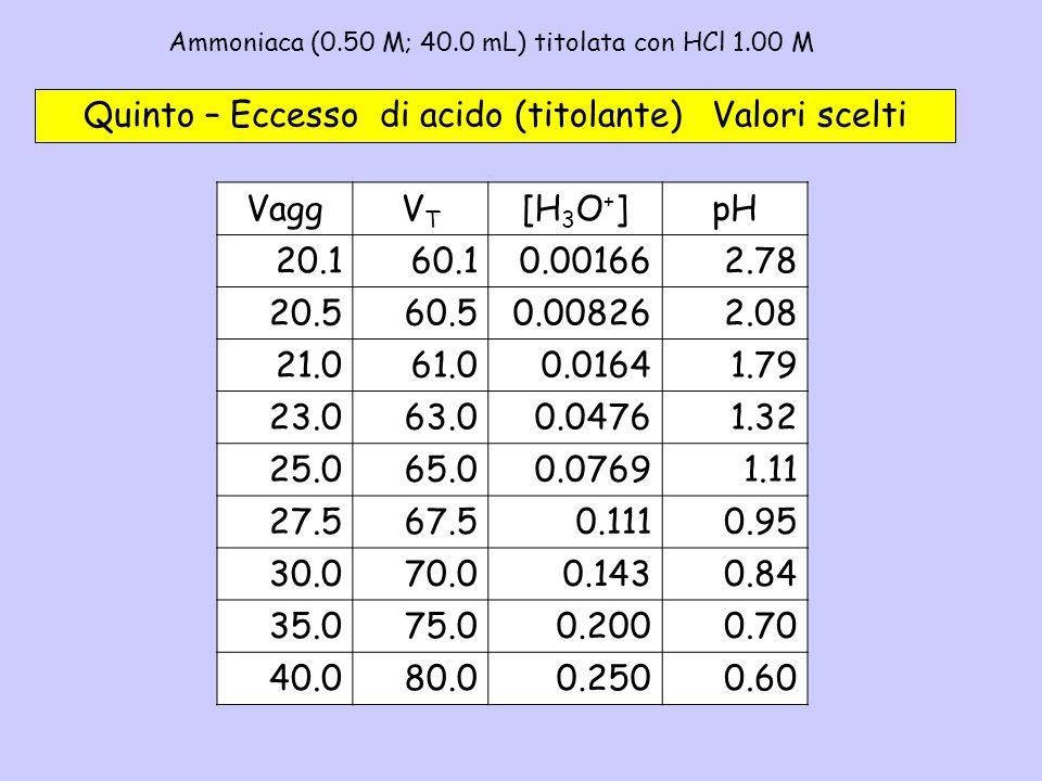 Ammoniaca (0.50 M; 40.0 mL) titolata con HCl 1.00 M - 5b