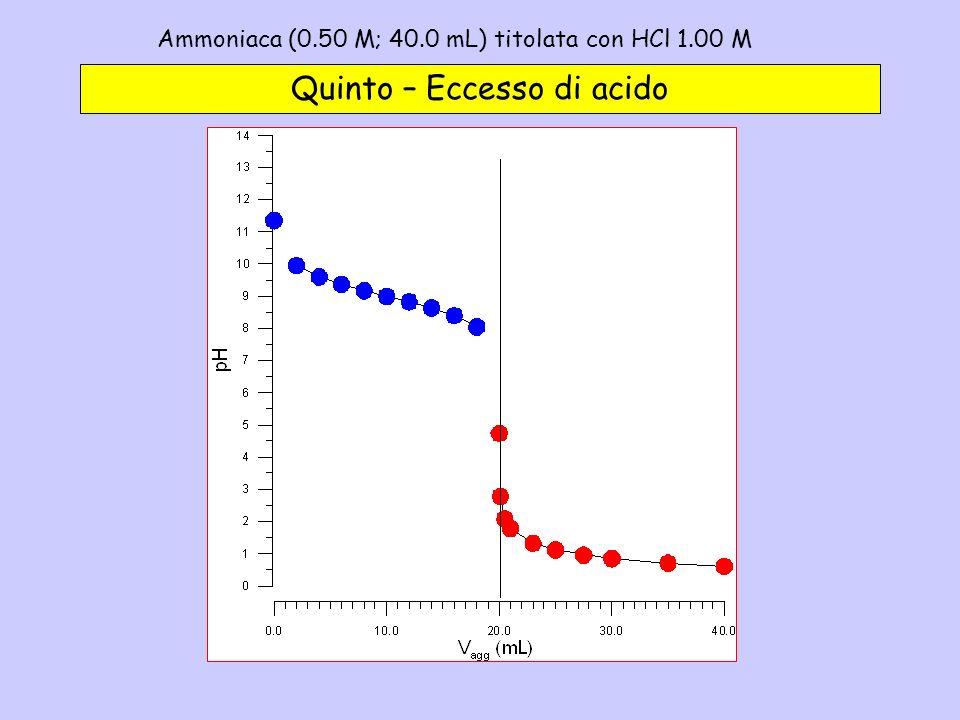 Ammoniaca (0.50 M; 40.0 mL) titolata con HCl 1.00 M - 5c