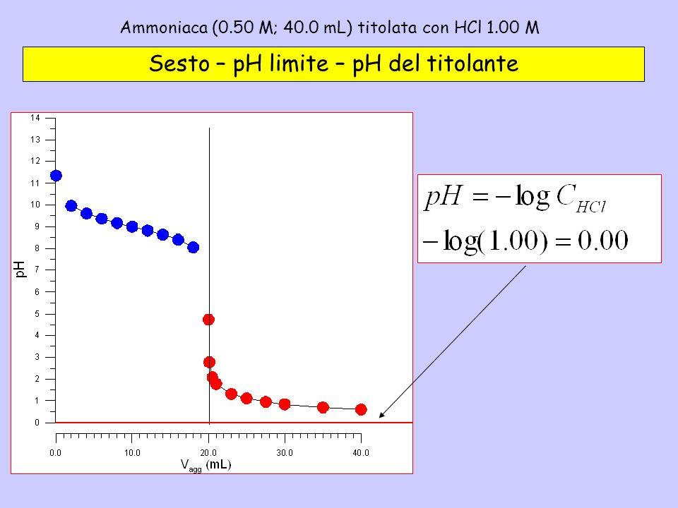 Ammoniaca (0.50 M; 40.0 mL) titolata con HCl 1.00 M– 6