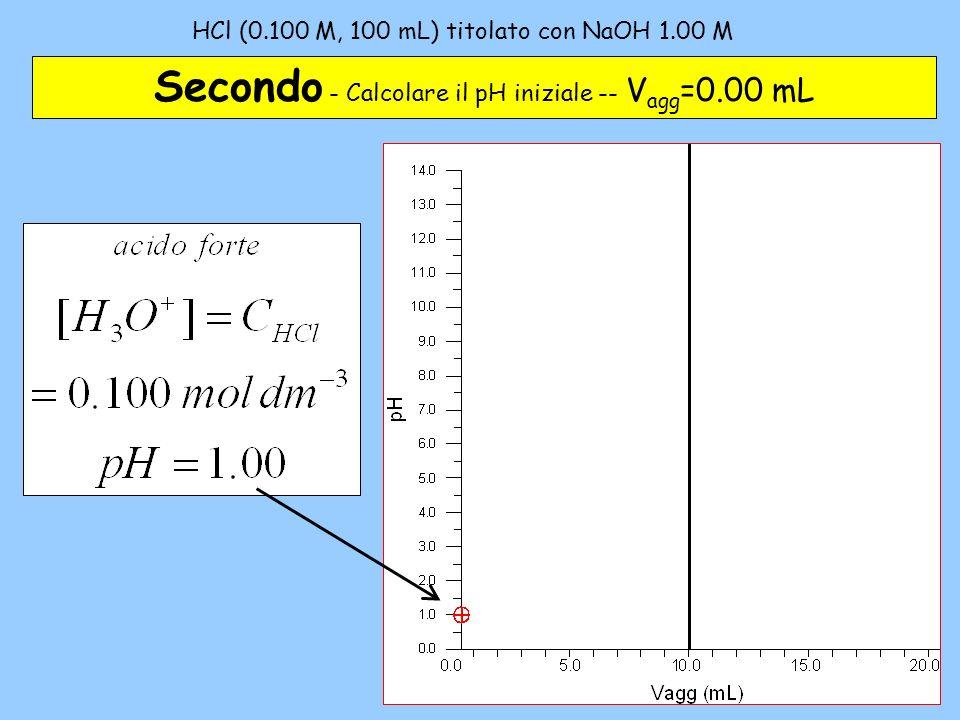 HCl (0.100 M, 100 mL) titolato con NaOH 1.00 M – 2