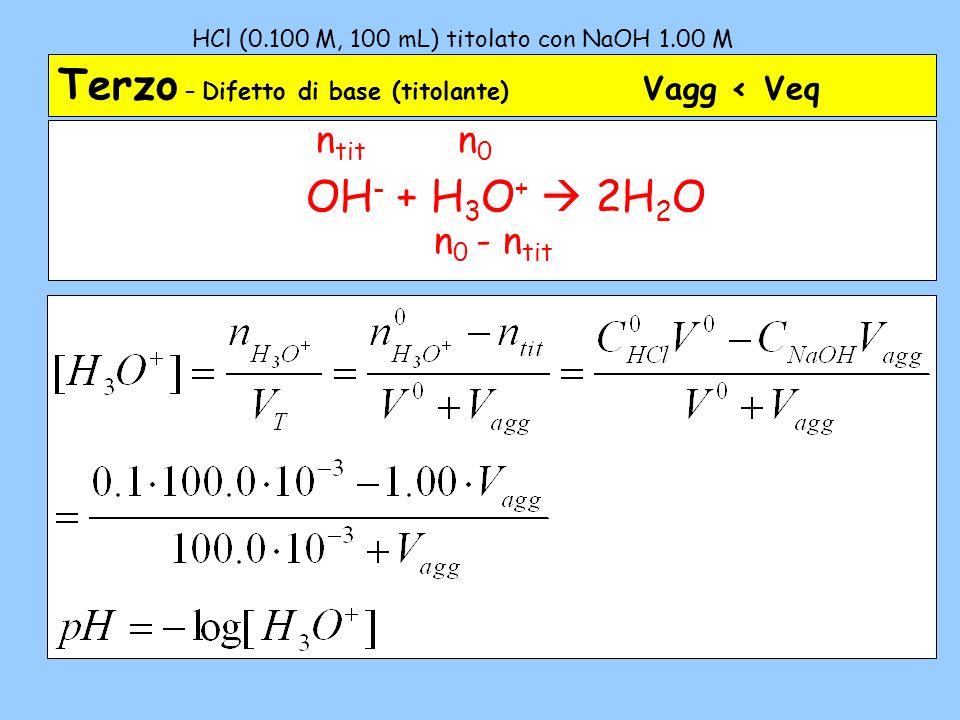 HCl (0.100 M, 100 mL) titolato con NaOH 1.00 M – 3