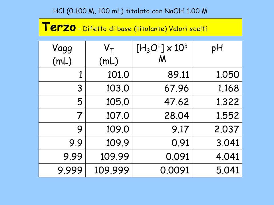 HCl (0.100 M, 100 mL) titolato con NaOH 1.00 M– 3b