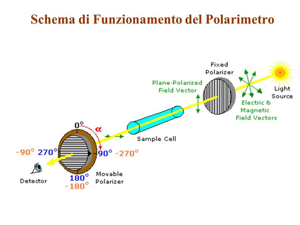 Schema di Funzionamento del Polarimetro