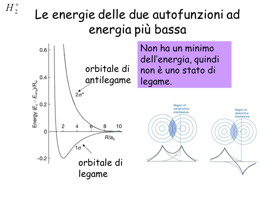 Le energie delle due autofunzioni ad energia più bassa