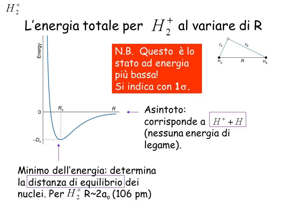 L'energia totale per al variare di R