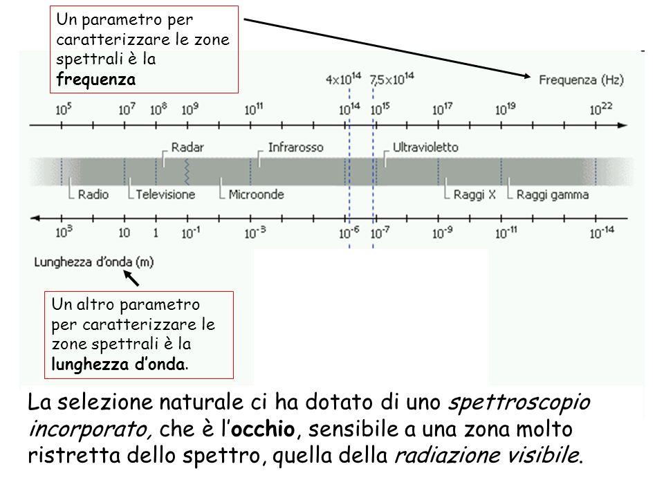 Un parametro per caratterizzare le zone spettrali è la frequenza