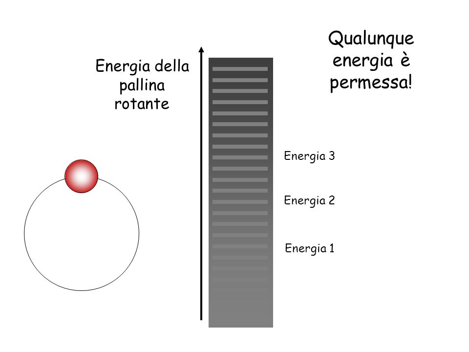 Qualunque energia è permessa!