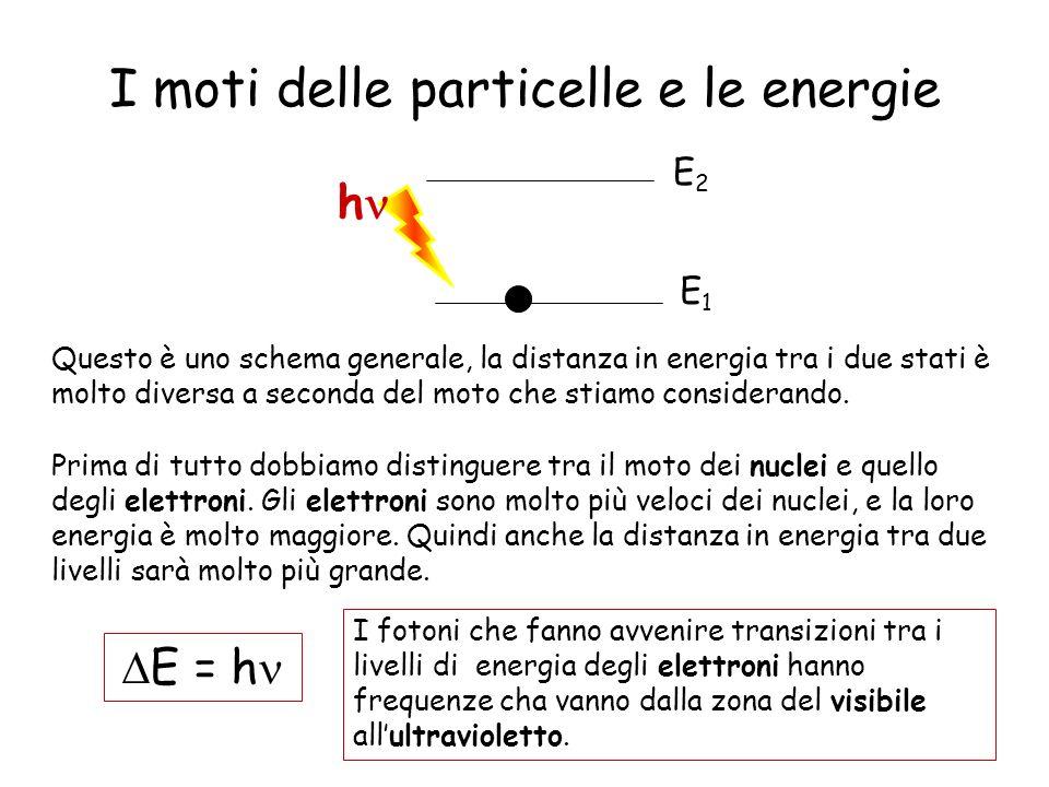 I moti delle particelle e le energie