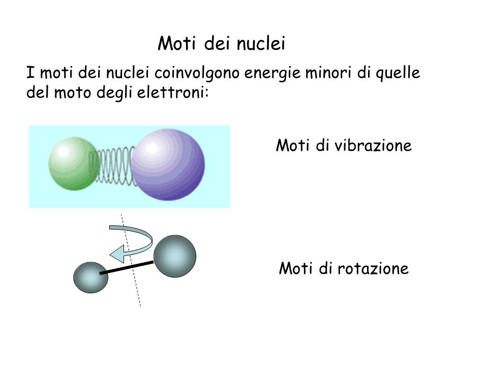Moti dei nuclei I moti dei nuclei coinvolgono energie minori di quelle del moto degli elettroni: Moti di vibrazione.