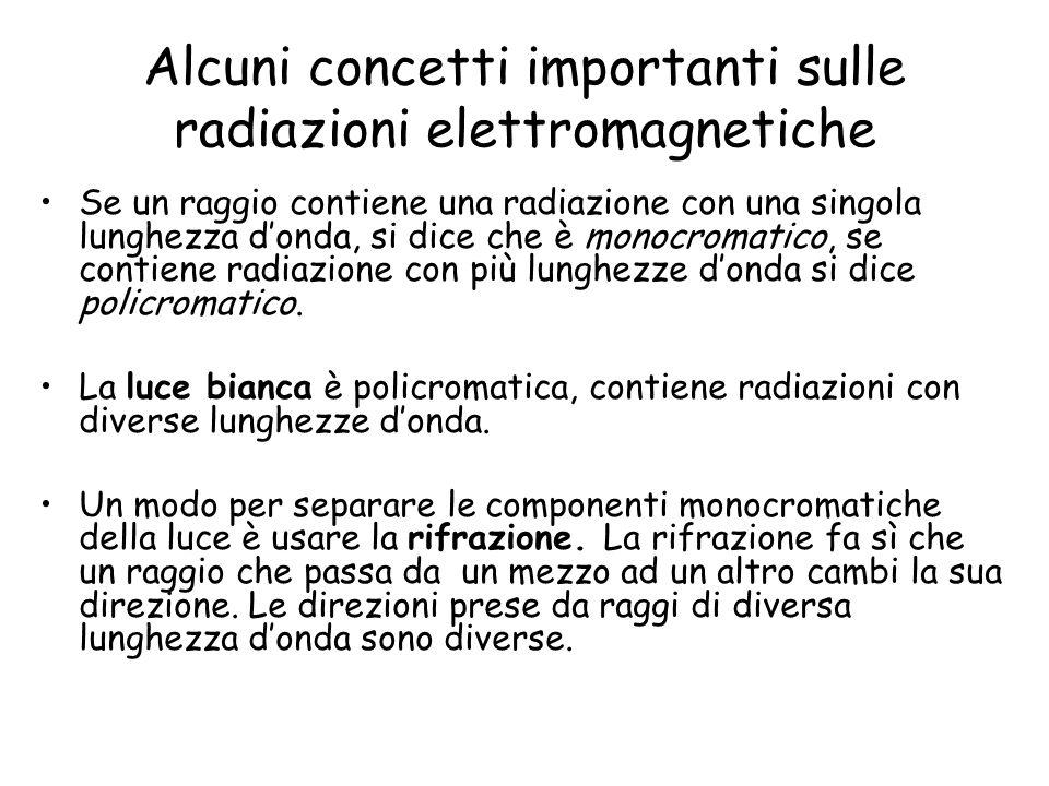 Alcuni concetti importanti sulle radiazioni elettromagnetiche