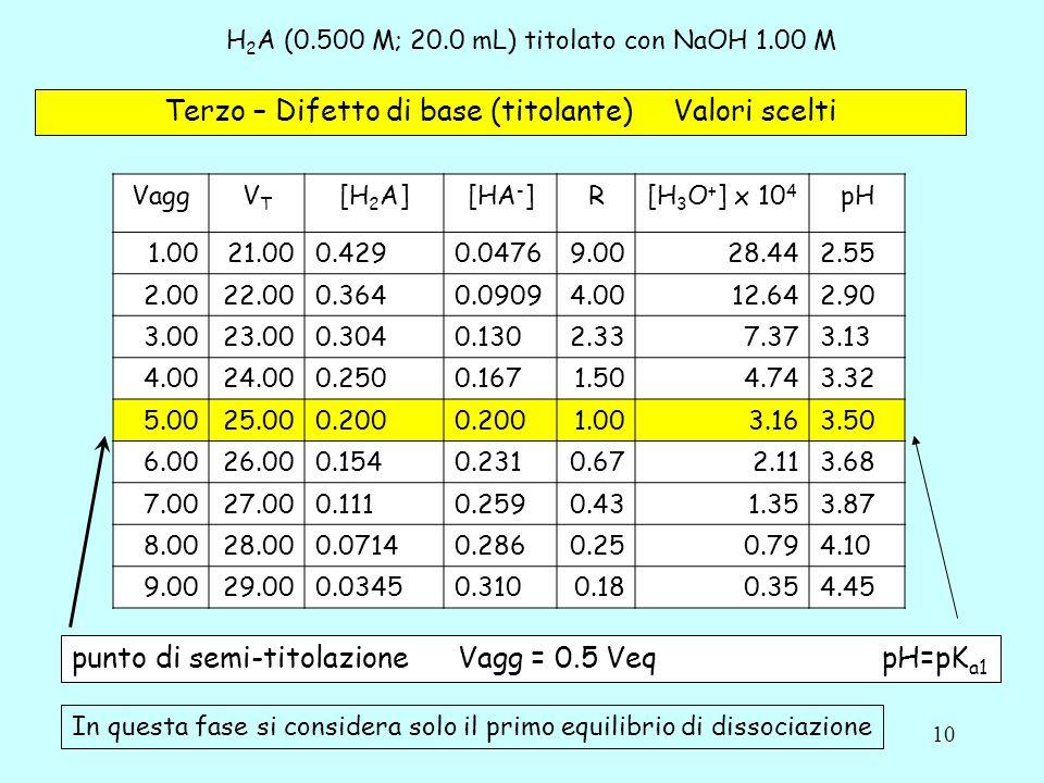 H2A (0.500 M; 20.0 mL) titolato con NaOH 1.00 M