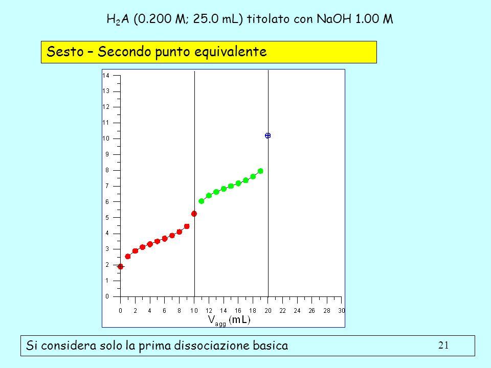 H2A (0.200 M; 25.0 mL) titolato con NaOH 1.00 M