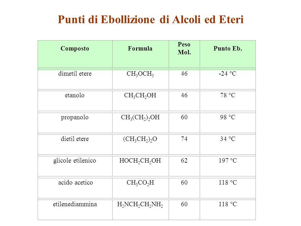 Punti di Ebollizione di Alcoli ed Eteri