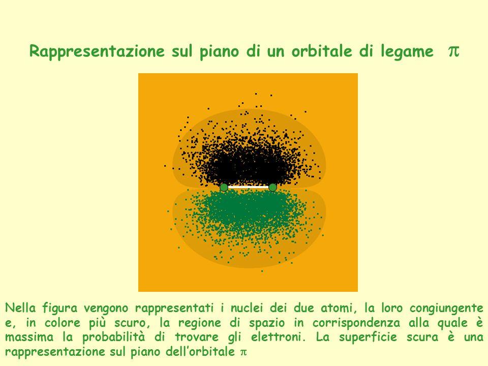 Rappresentazione sul piano di un orbitale di legame p