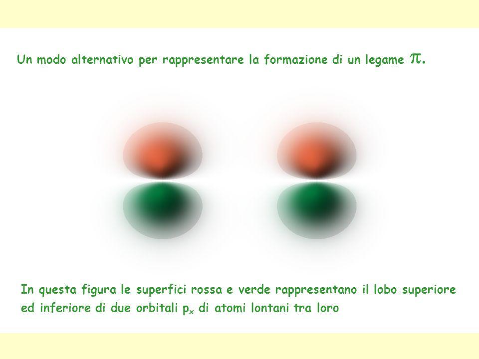 Un modo alternativo per rappresentare la formazione di un legame p.