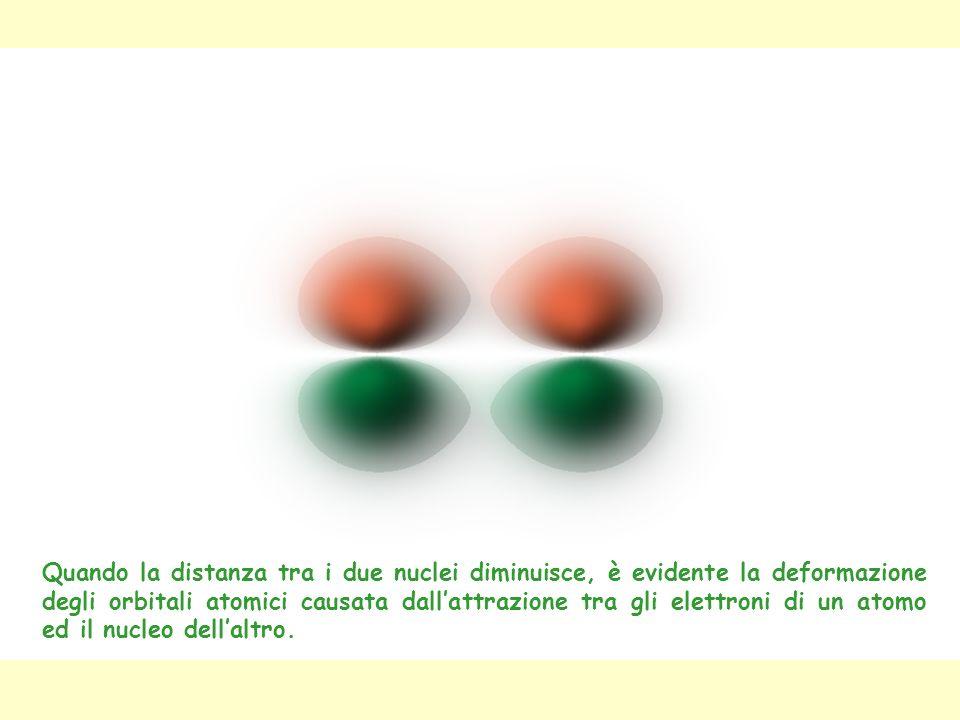 Quando la distanza tra i due nuclei diminuisce, è evidente la deformazione degli orbitali atomici causata dall'attrazione tra gli elettroni di un atomo ed il nucleo dell'altro.