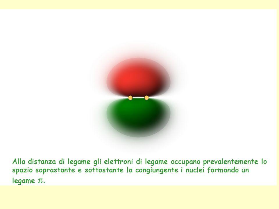 Alla distanza di legame gli elettroni di legame occupano prevalentemente lo spazio soprastante e sottostante la congiungente i nuclei formando un legame p.
