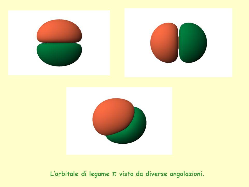 L'orbitale di legame p visto da diverse angolazioni.
