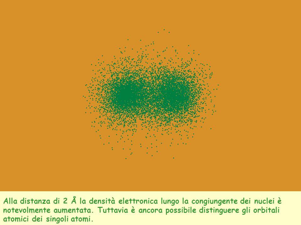 Alla distanza di 2 Å la densità elettronica lungo la congiungente dei nuclei è notevolmente aumentata.
