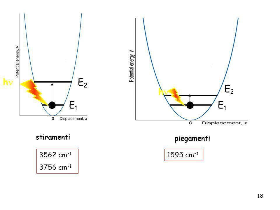 h E2 E2 h E1 E1 stiramenti piegamenti 3562 cm-1 3756 cm-1 1595 cm-1
